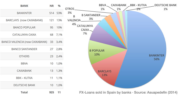 FXLOANS - Sold in Spain - Classified by Banks