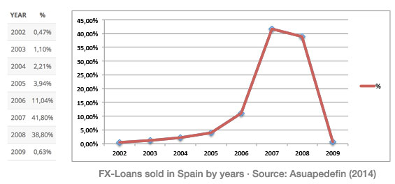 FXLOANS - Sold in Spain - Classified by Years