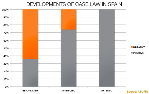 Development of Case Law FX Loans in Spain (Source: www.asufin.com)